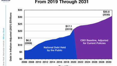 Photo of 4 Scary Charts Show How Fast the Federal Government is Heading Toward Fiscal Disaster